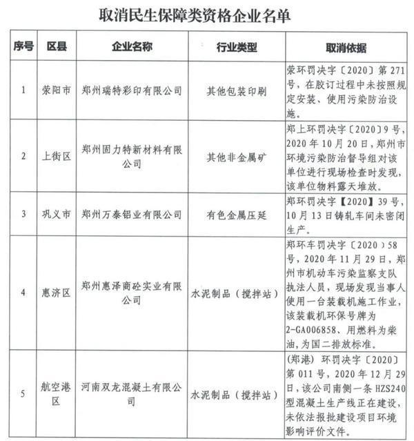郑州聊吧-郑州5家企业被取消民生保障资格,原因公布(1)