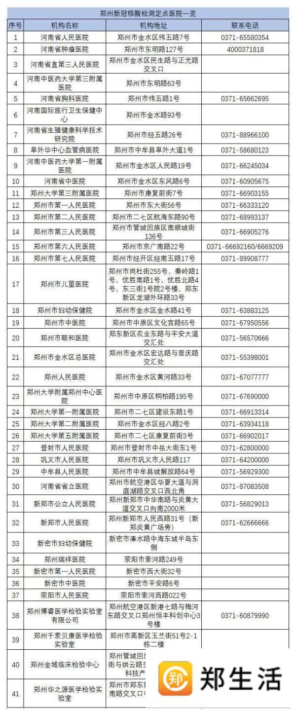 郑州聊吧-郑州市上线返郑人员登记管理系统(4)