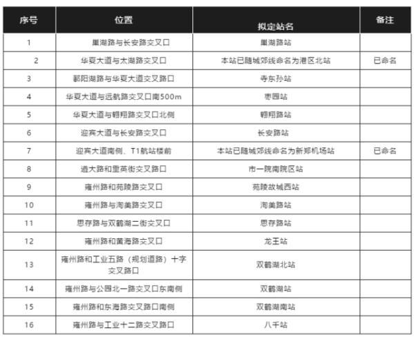 郑州聊吧-重磅!郑州四条地铁线传来最新消息!(5)